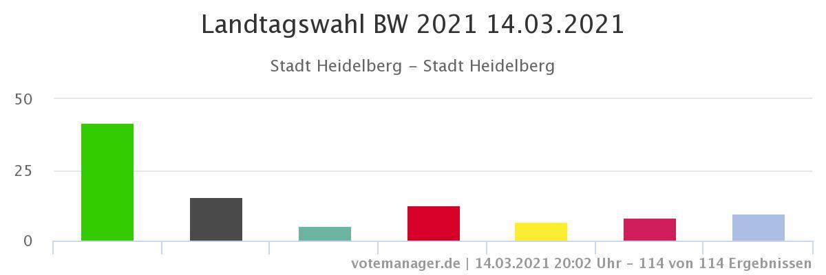 Die Grafik zeigt die Ergebnisse für Heidelberg als Diagramm.